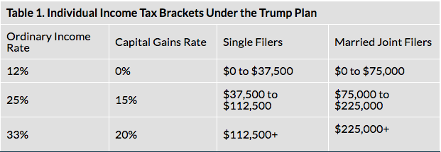 how-a-trump-presidency-affects-your-taxes-table